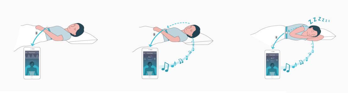Fonctionnement de la ceinture connectée pour le sommeil 2breathe