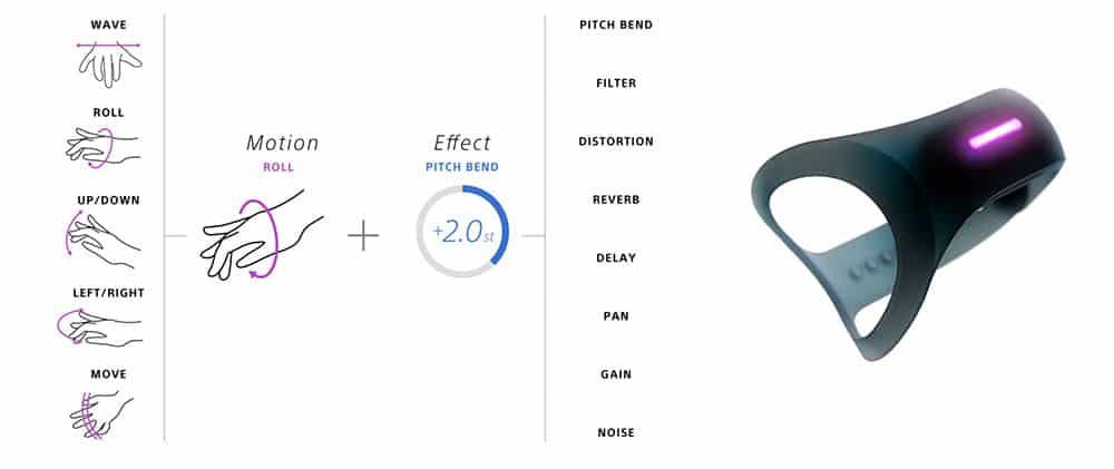 Sony Motion Sonic contrôle le son en synchronisation avec vos gestes